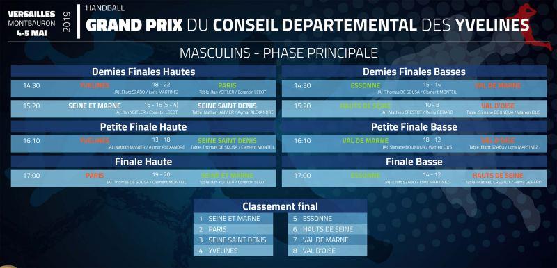 GP-2019-phase-principale-resultats